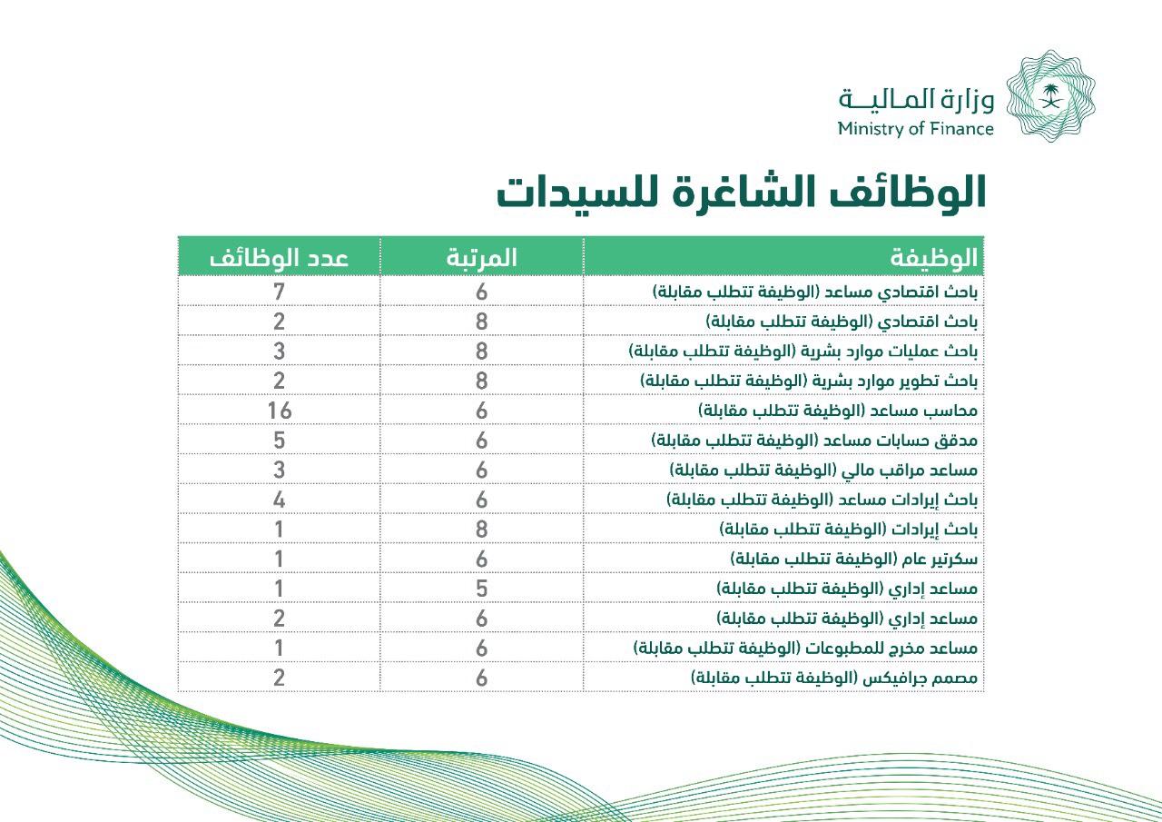 وزارة المالية تدعو الخريجين والخريجات للتقدم على شغل 66 وظيفة إدارية